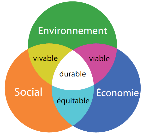 Resultado de imagen de developpement durable
